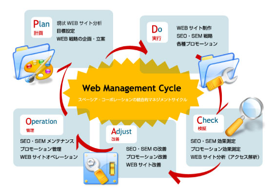 Web Management Cycle